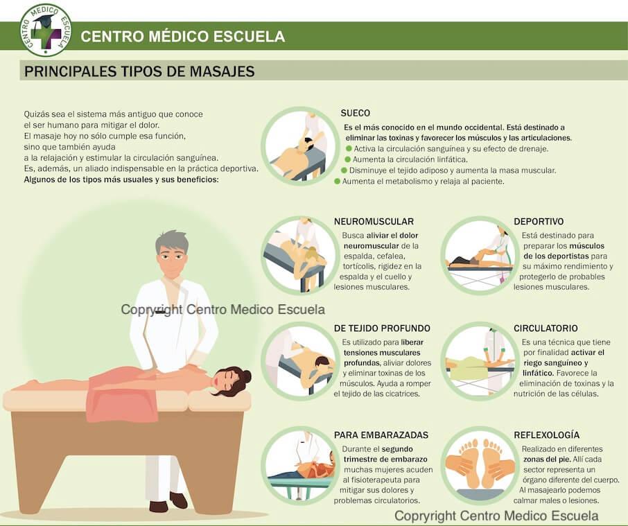 Algunos tipos de masajes